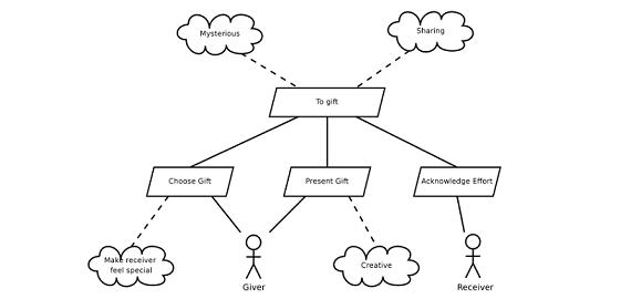 A bubble diagram
